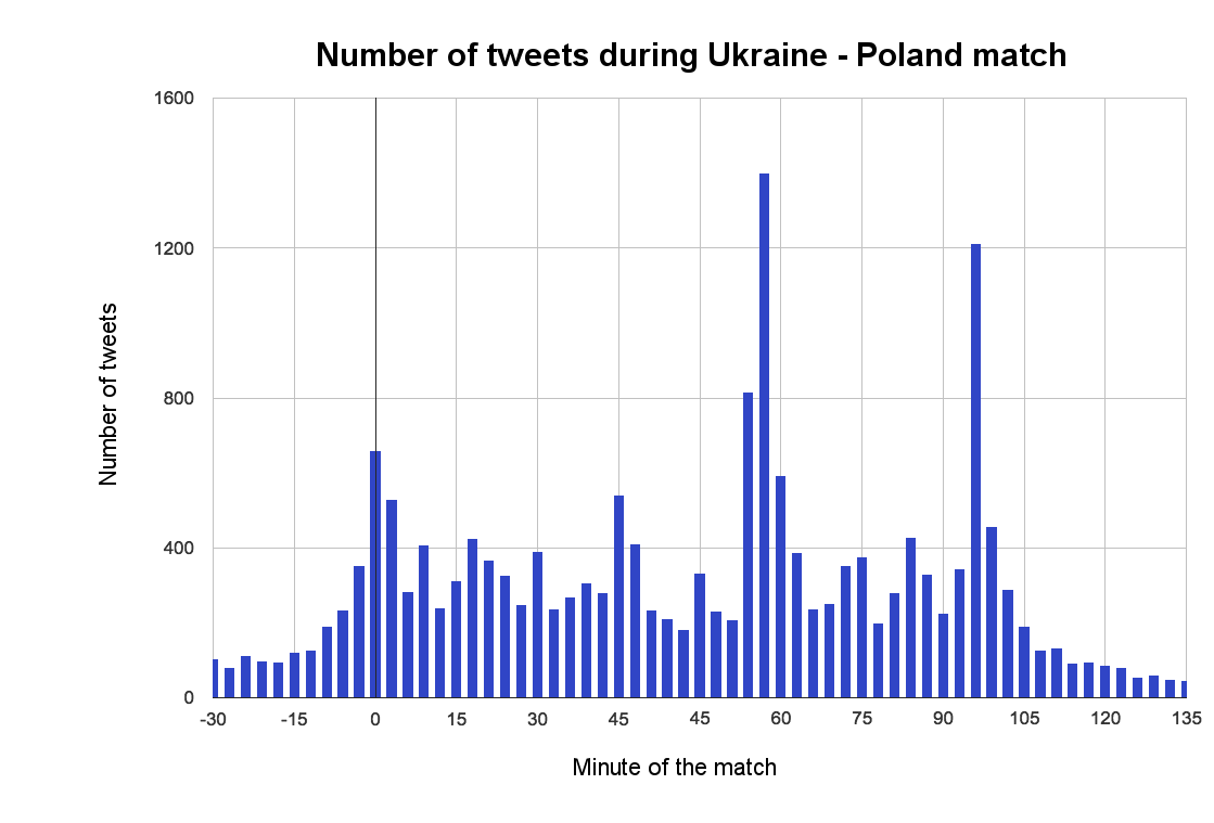 tweets-about-Poland-games