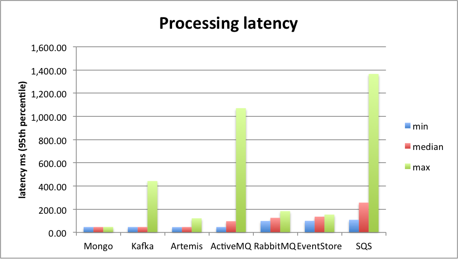 Summary processing latency
