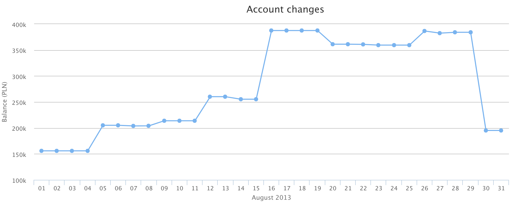 Account state in August 2013