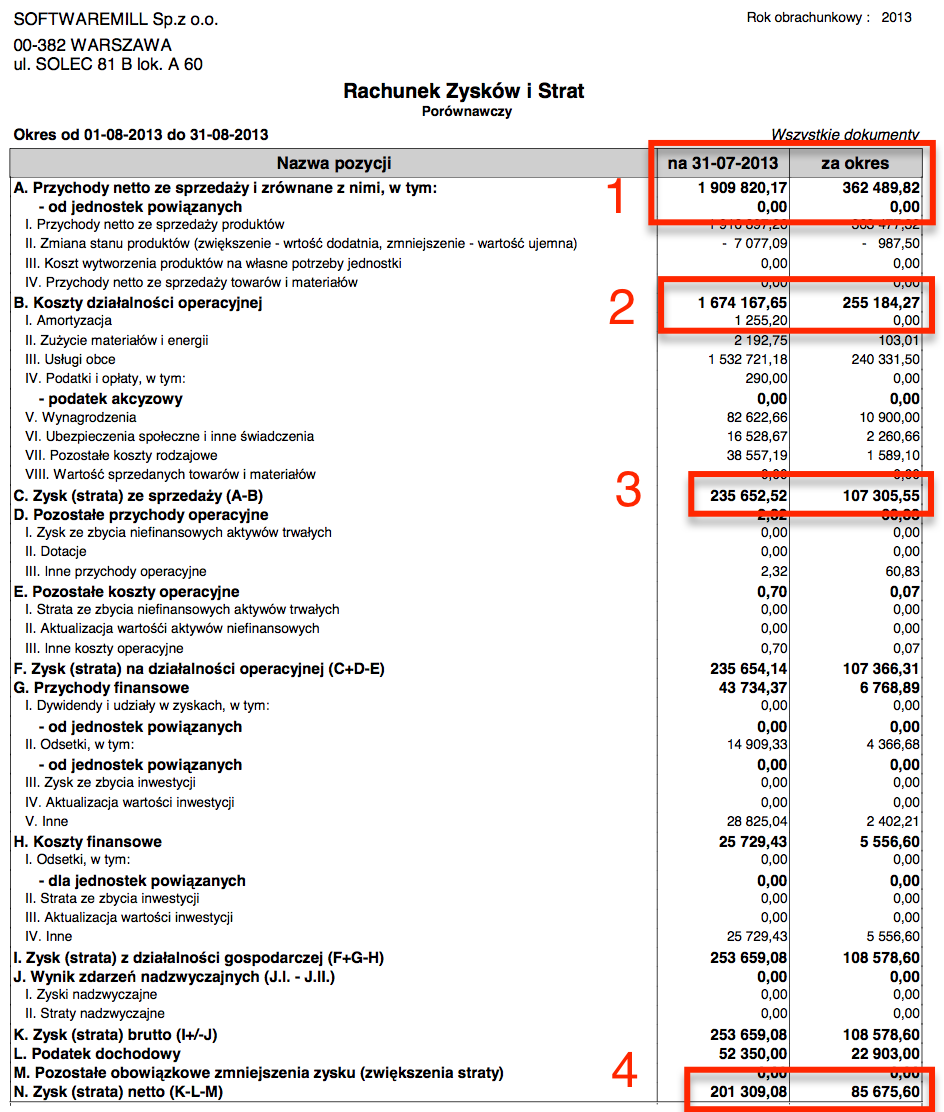 SoftwareMill Profit & Loss Statement from August 2013
