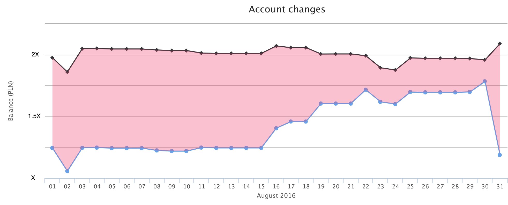 Account state and expected payments in August 2016